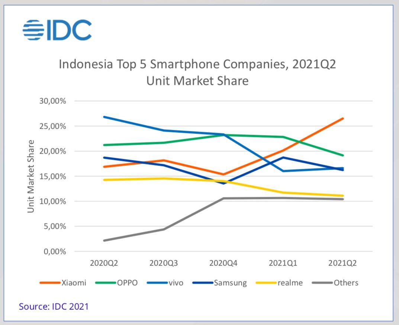 Pasal ponsel Indonesia Kuartal II-2021