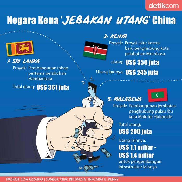 Infografis negara kena jebakan utang China