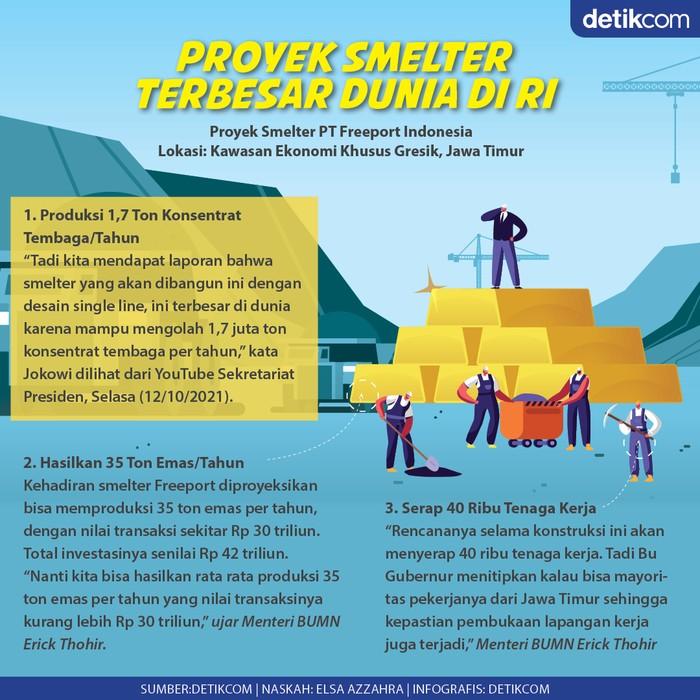 Infografis proyek Smelter Freeport Indonesia di Gresik