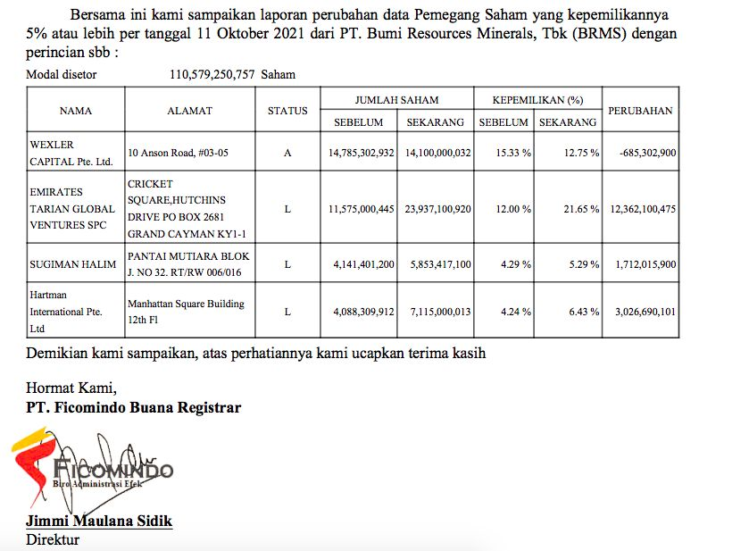 Pemegang saham BRMS, 11 Oktober 2021