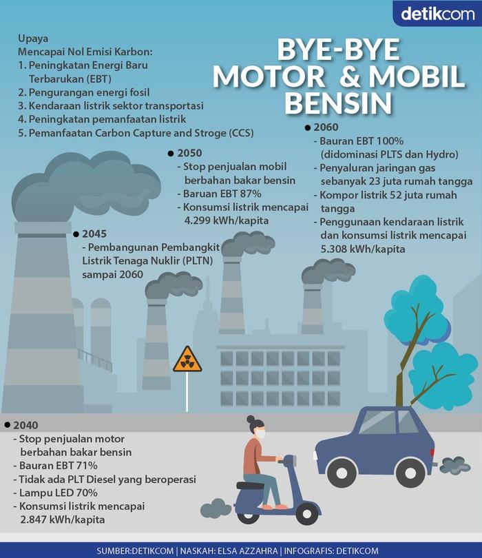 Infografis Bye-bye Mobil dan Motor Bensin