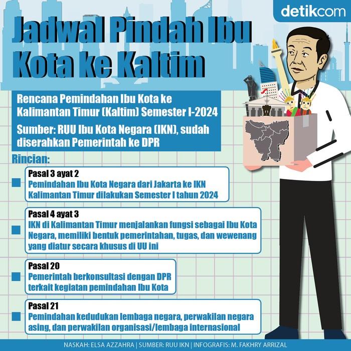 Infografis Jadwal Pindah Ibu Kota