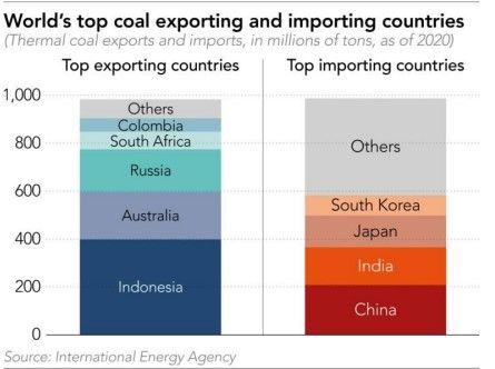 Negara Eksportir-Importir Batu Bara