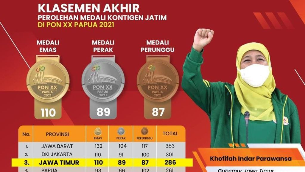Khofifah Bangga Jatim Sabet Ratusan Medali di PON XX Papua 2021