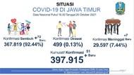 Kasus Aktif COVID-19 di Jatim Tersisa 499 Pasien