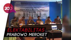 Survei IDM: Elektabilitas Prabowo 39,2%, Jokowi 21,3%