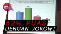 Survei RTK: Elektabilitas Jokowi 48,2%, Prabowo 22%