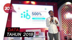 Transaksi E-commerce Naik 500% saat Ramadan