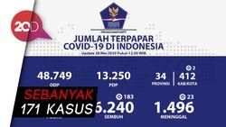 Sebaran Kasus Corona di Indonesia, Jatim Paling Tinggi