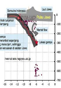Mengapa Gempa Indramayu Justru Membuat Kerusakan di Sukabumi?