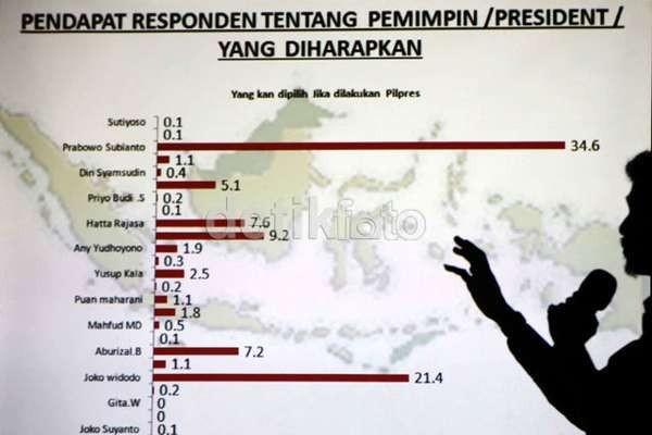 Ongkos Calon Presiden Sampai Rp 7 Triliun?
