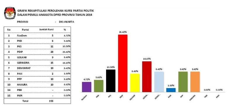 Ini Perolehan Kursi Partai Politik di DPRD DKI