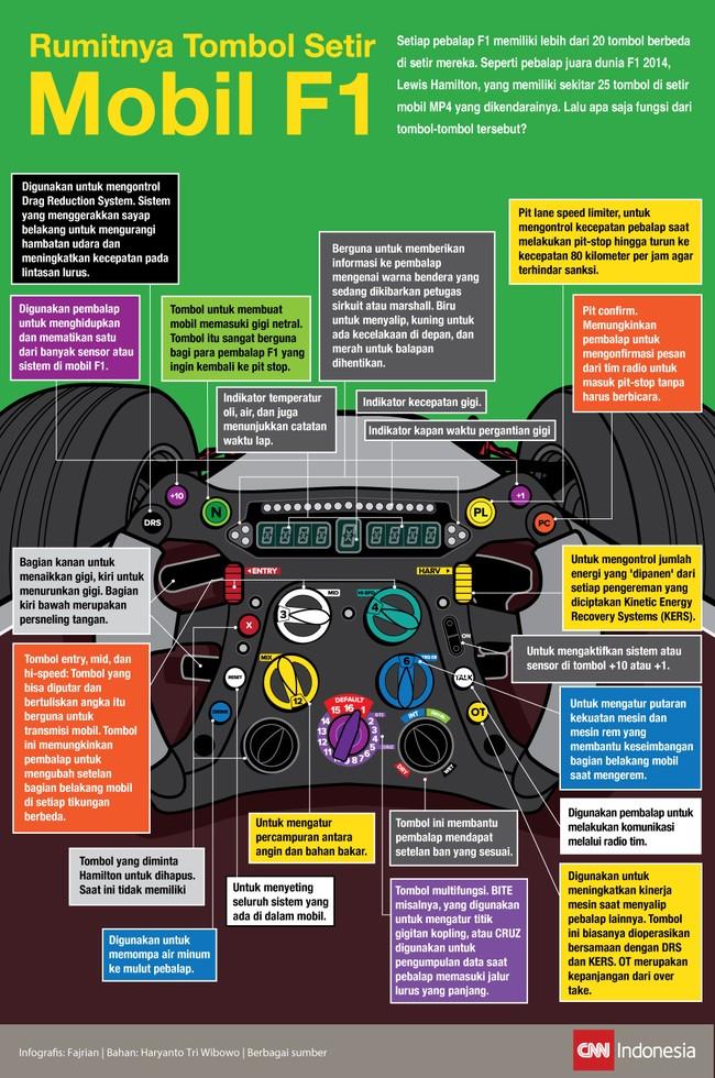 Rumitnya Tombol Setir Formula 1