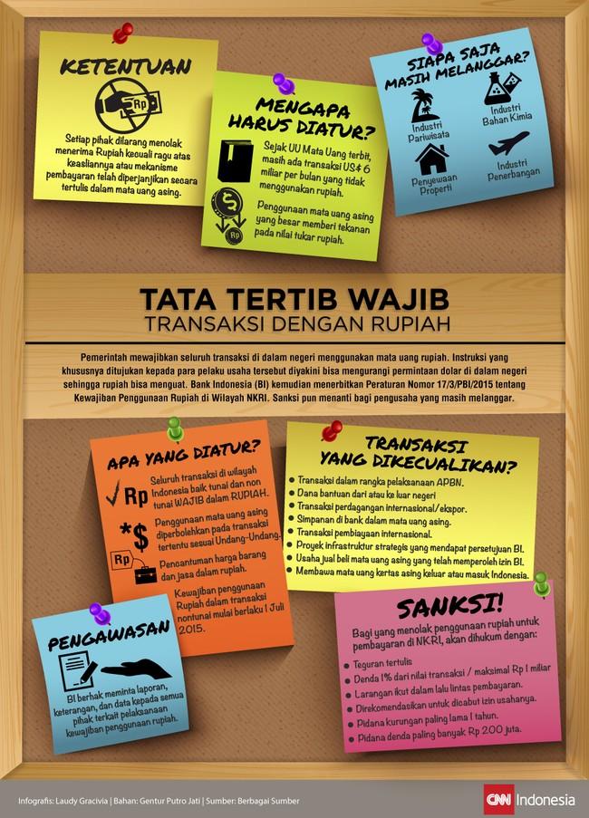 Tata Tertib Wajib Transaksi dengan Rupiah