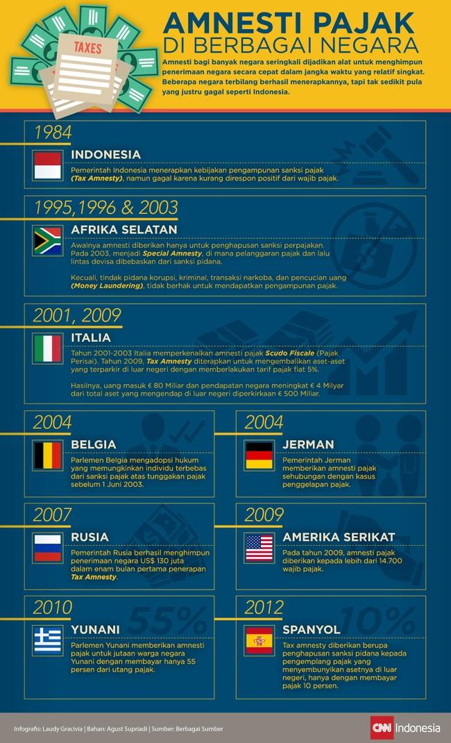 Menengok Praktik Amnesti Pajak di Berbagai Negara