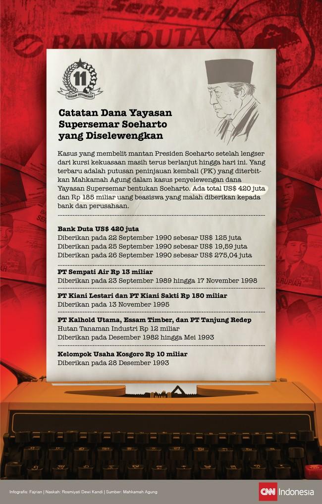 Catatan Dana Yayasan Supersemar Soeharto yang Diselewengkan