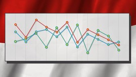 Potret Kinerja Dagang Indonesia di Tahun Sulit