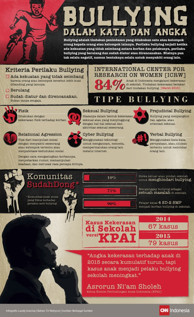 Bullying dalam Kata dan Angka