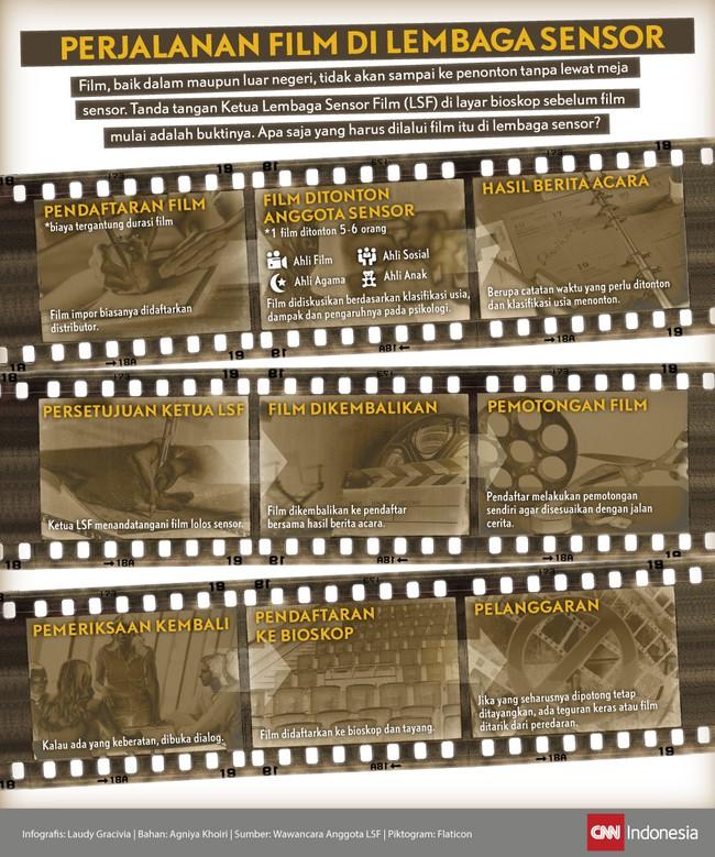 Perjalanan Film di Lembaga Sensor