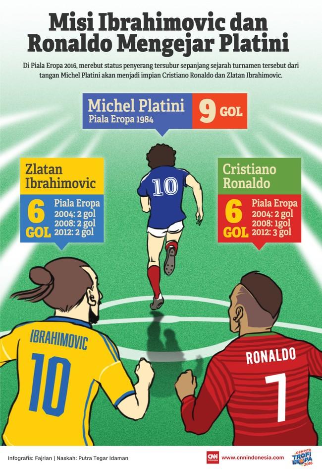 Misi Ibrahimovic dan Ronaldo Mengejar Platini