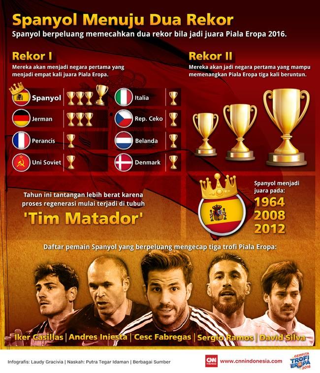 Spanyol Menuju Dua Rekor