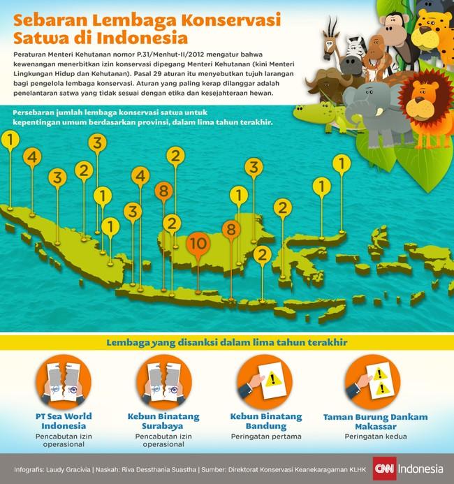 Sebaran Lembaga Konservasi Satwa di Indonesia