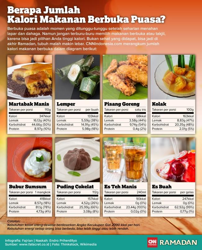 Berapa Jumlah Kalori Makanan Berbuka Puasa