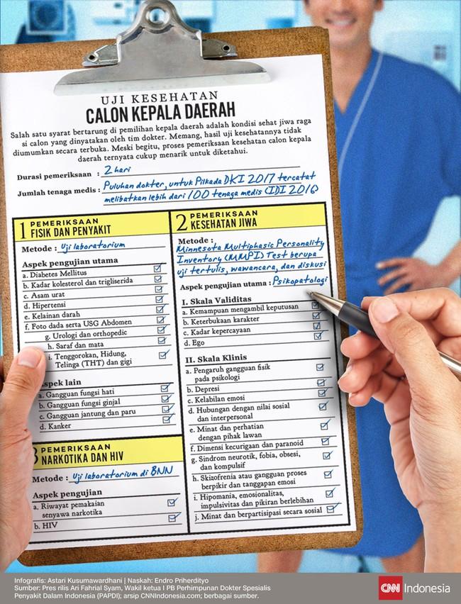 Uji Kesehatan Calon Kepala Daerah