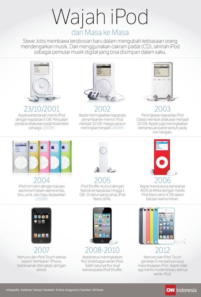 Wajah iPod dari Masa ke Masa