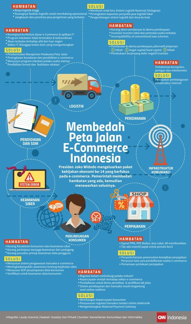 Membedah Peta Jalan E-Commerce Indonesia
