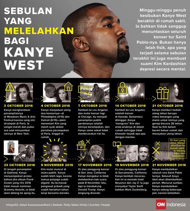 Sebulan yang Melelahkan bagi Kanye West