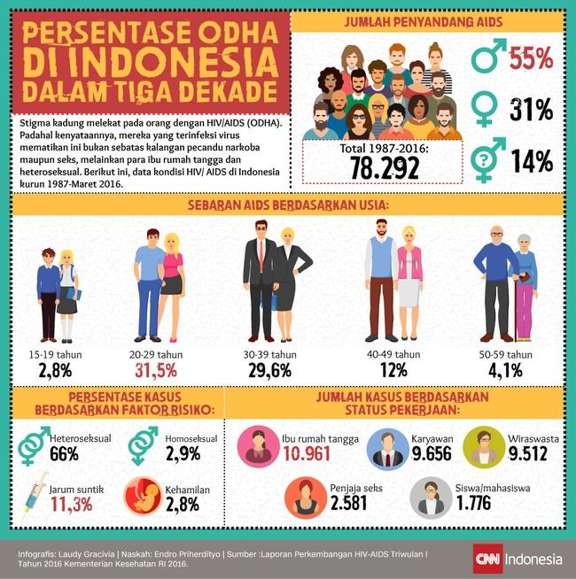 Persentase ODHA di Indonesia dalam Tiga Dekade
