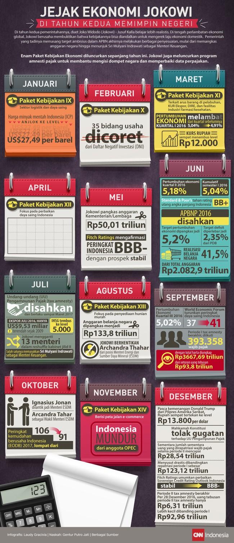 Jejak Ekonomi Jokowi di Tahun Kedua Memimpin Negeri