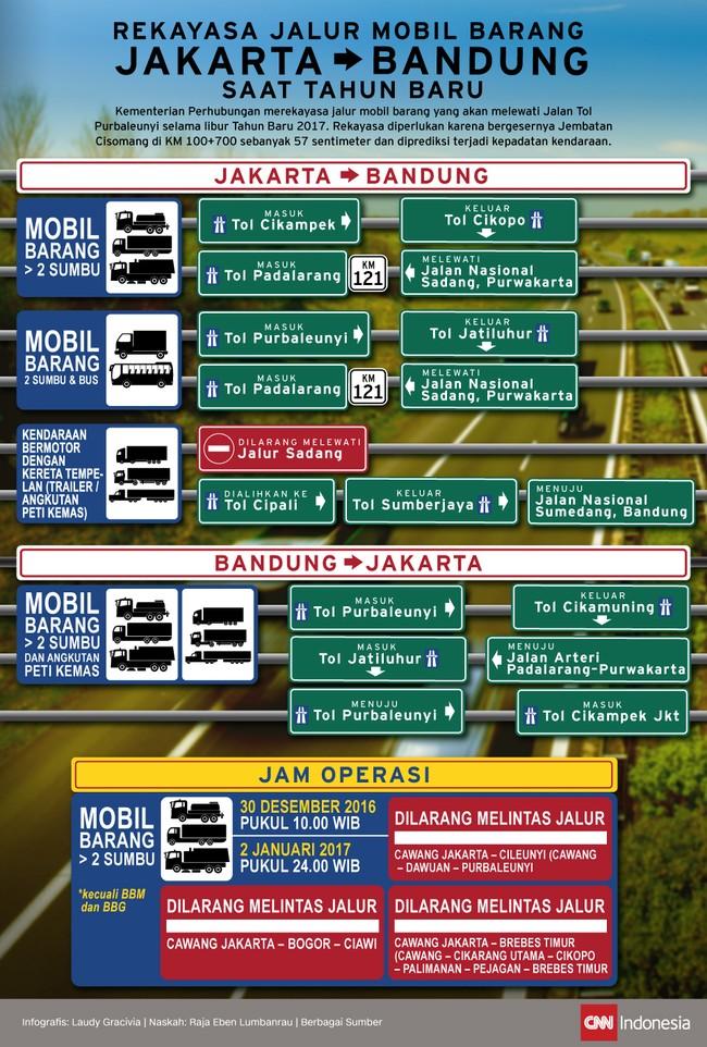 Rekayasa Jalur Mobil Barang Jakarta-Bandung Saat Tahun Baru
