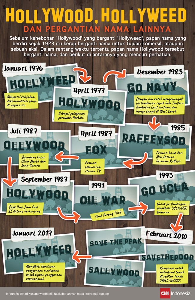 'Hollywood,' 'Hollyweed', dan Pergantian Nama Lainnya