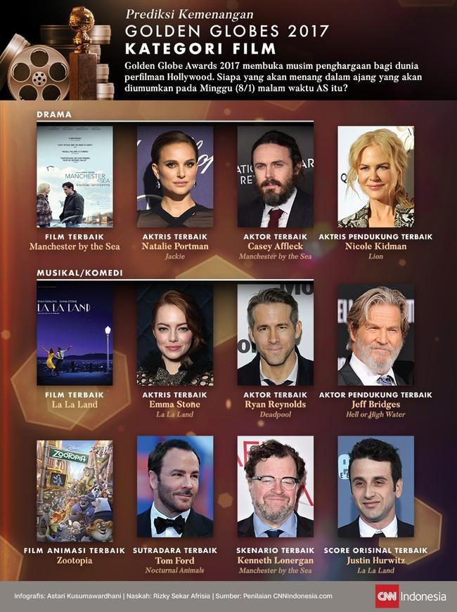 Prediksi Kemenangan Golden Globes 2017 Kategori Film