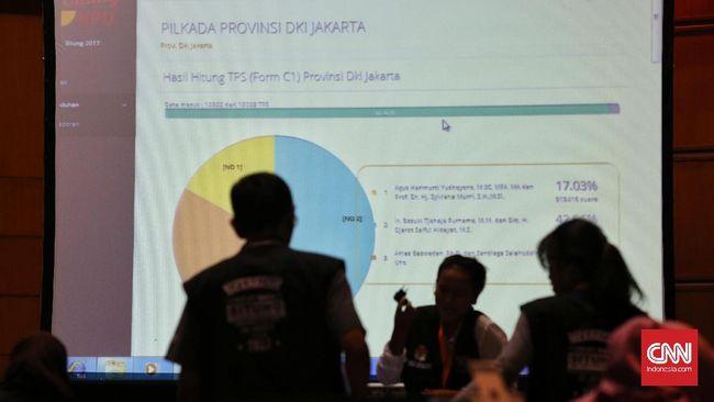 Jokowi Unggul Telak 91,68 Persen di Bali, Prabowo 8,32 Persen