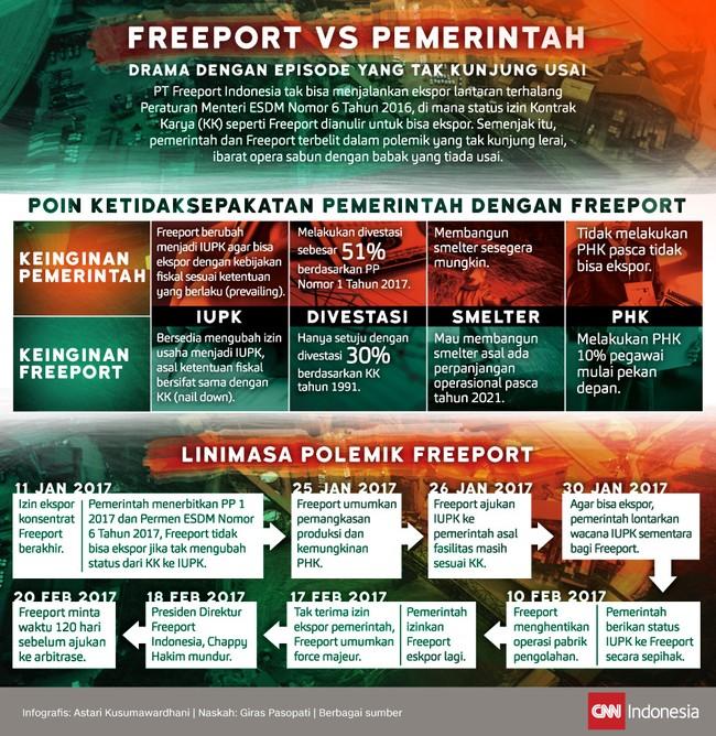 Freeport vs Pemerintah, Serial Drama yang Tak Kunjung Usai