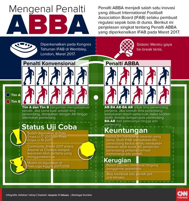 Mari Mengenal Penalti ABBA