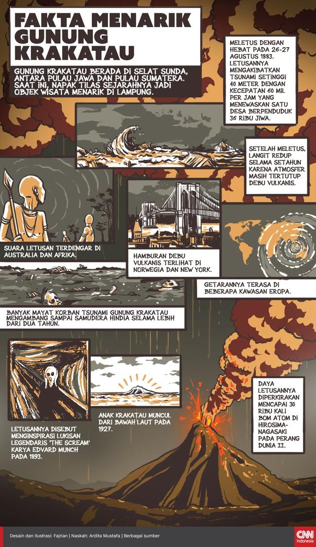 Fakta Menarik Gunung Krakatau