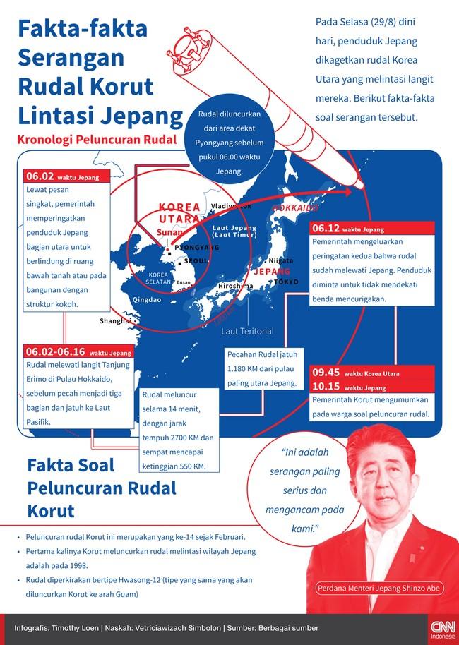 Fakta-fakta Serangan Rudal Korut Lintasi Jepang