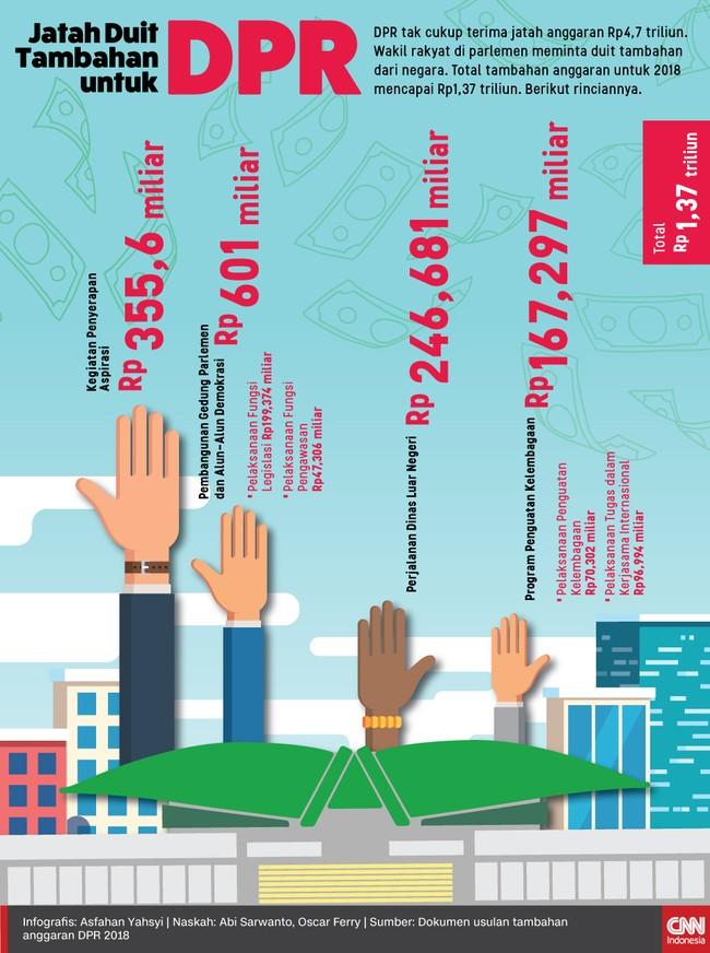 Tambahan Duit Rp1,37 Triliun dari Wakil Rakyat