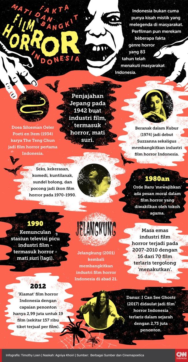 Fakta 'Mati dan Bangkit' Film Horor Indonesia