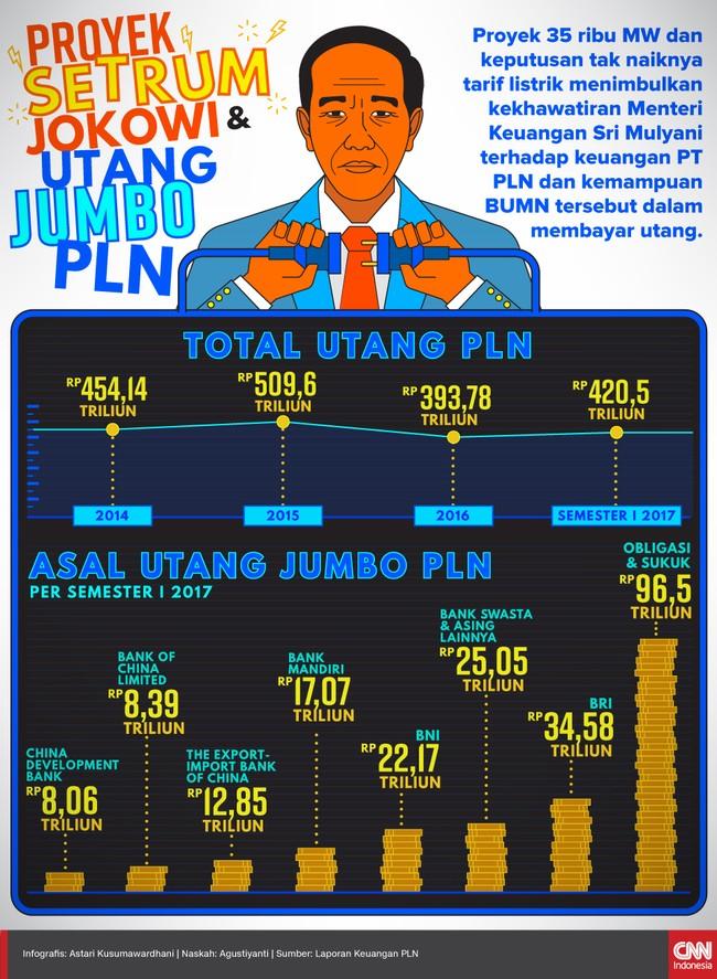 Proyek Setrum Jokowi dan Utang Jumbo PLN