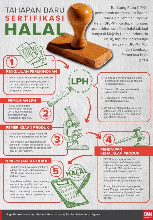 Tahapan Baru Sertifikasi Halal