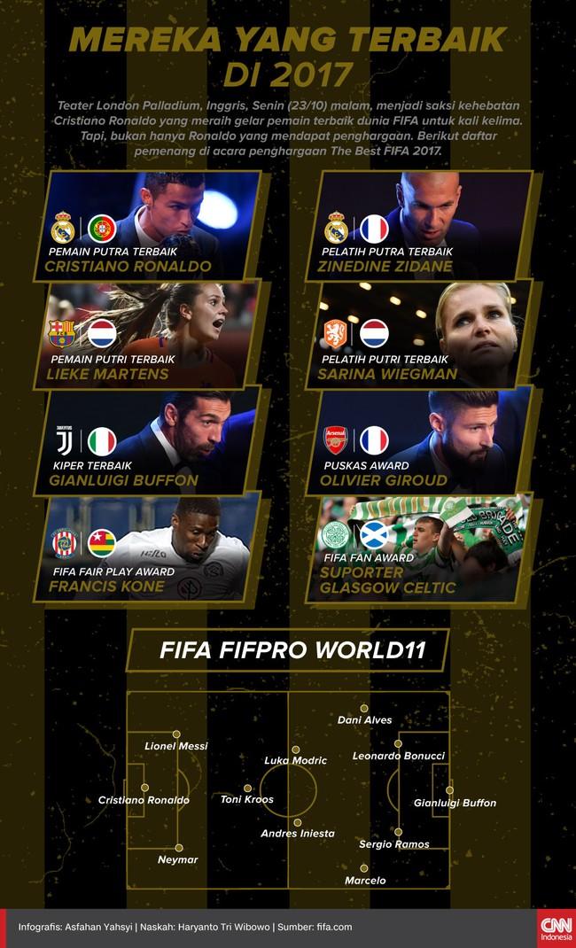 Cristiano Ronaldo dan Pemenang The Best FIFA 2017