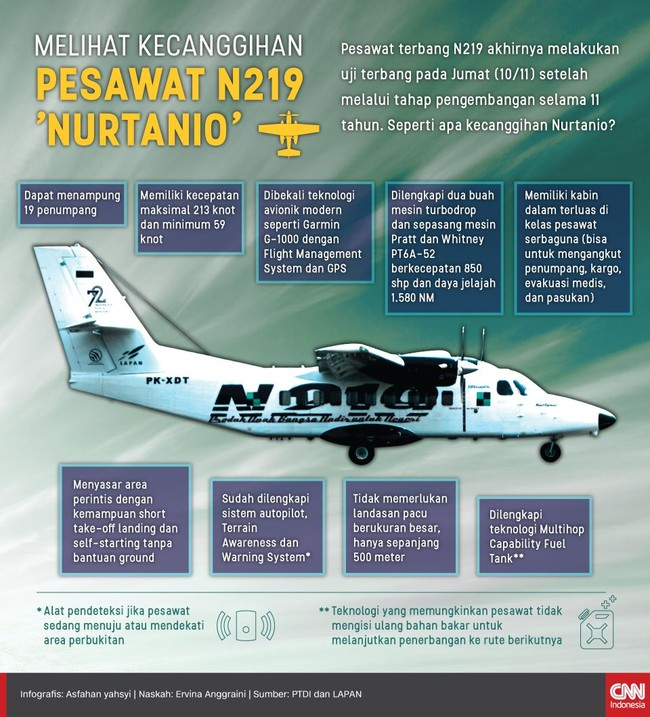 Melihat Kecanggihan N219 'Nurtanio'