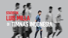 Statistik Luis Milla di Timnas Indonesia