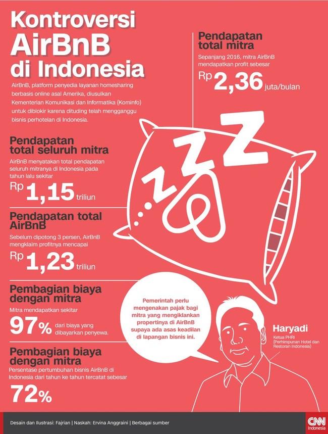 Kontroversi AirBnB di Indonesia