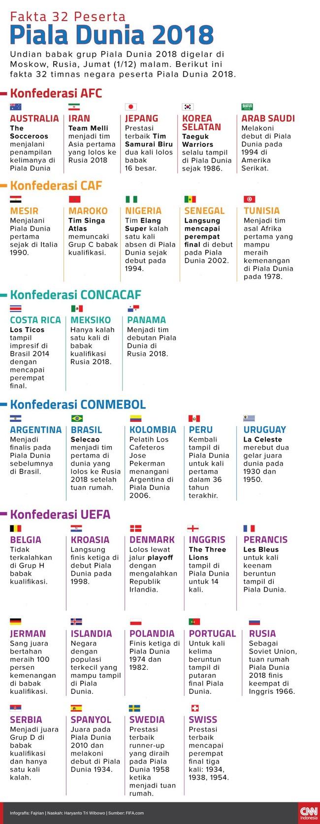 INFOGRAFIS Fakta 32 Peserta Piala Dunia 2018